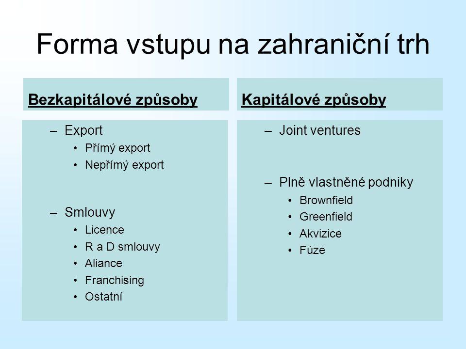 Forma vstupu na zahraniční trh
