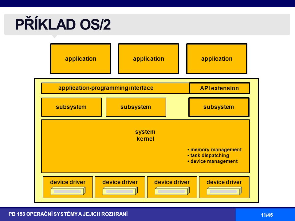 PŘÍKLAD OS/2 application application application