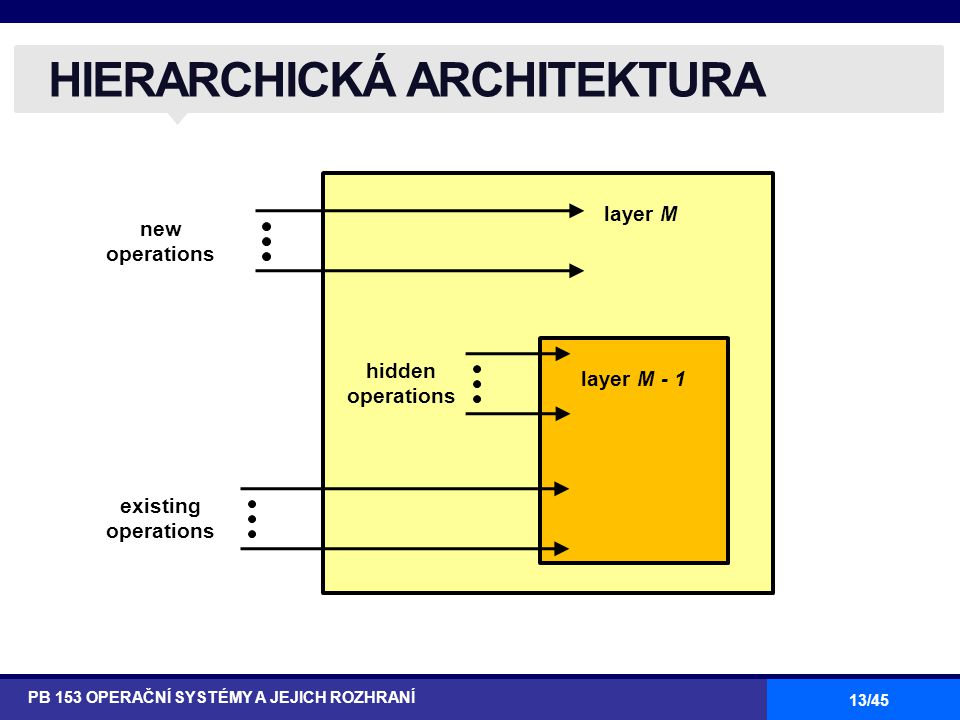 HIERARCHICKÁ ARCHITEKTURA