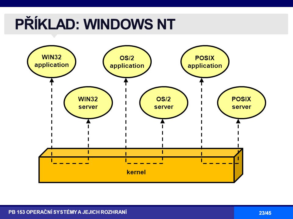 PŘÍKLAD: WINDOWS NT WIN32 application OS/2 application POSIX