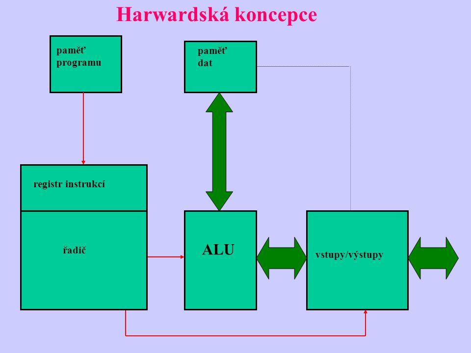 Harwardská koncepce ALU paměť programu paměť dat registr instrukcí