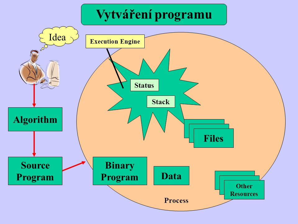 Vytváření programu Idea Algorithm Files Source Program Binary Program