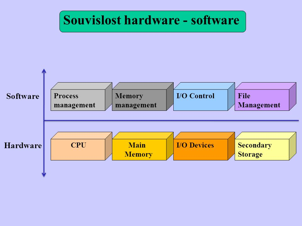 Souvislost hardware - software