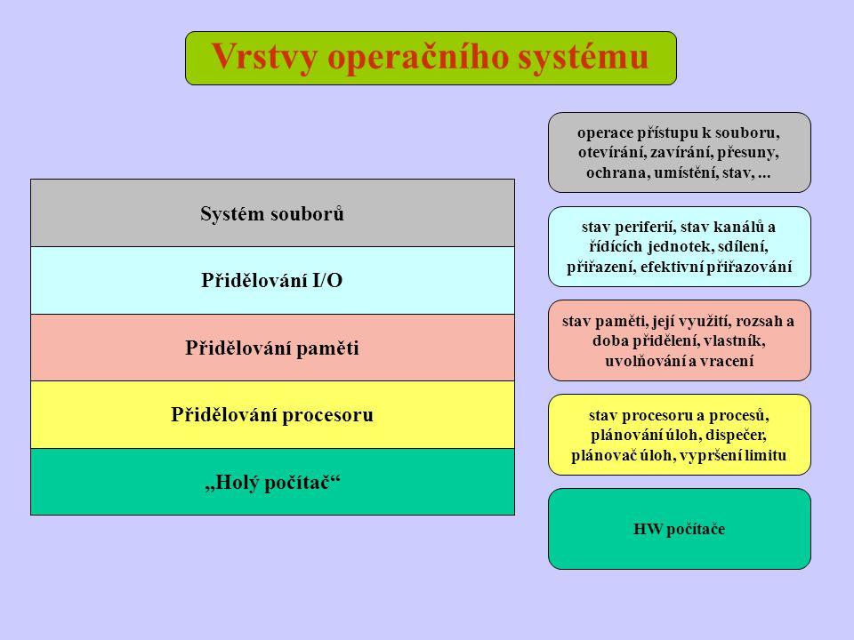 Vrstvy operačního systému