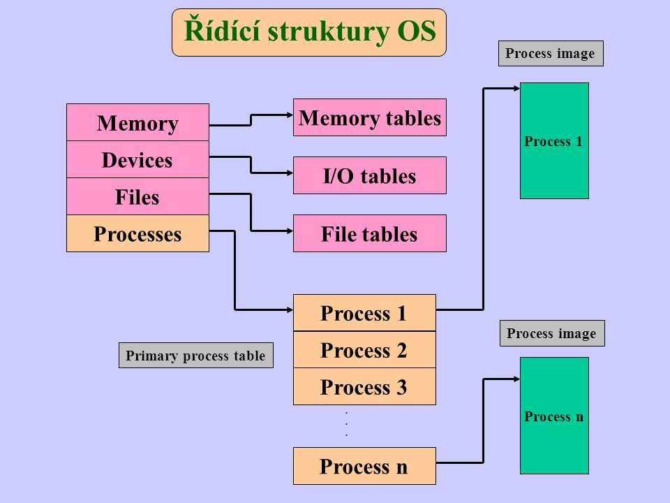 Řídící struktury OS Memory tables Memory Devices I/O tables Files