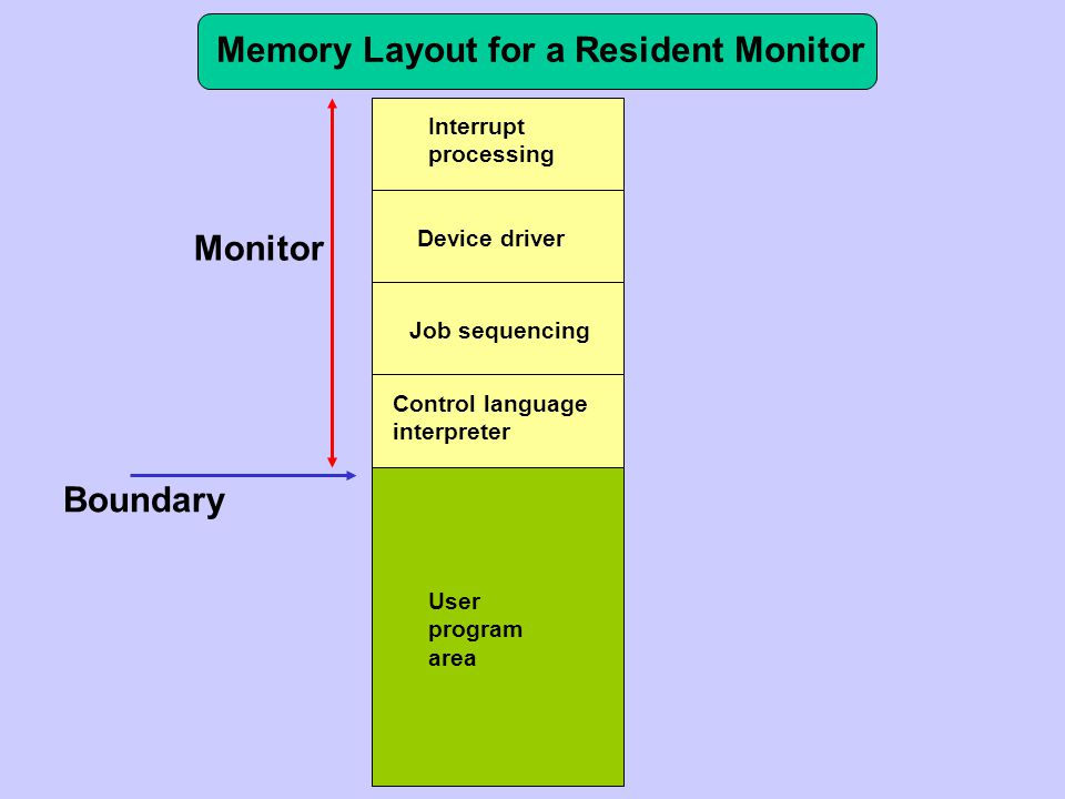 Memory Layout for a Resident Monitor