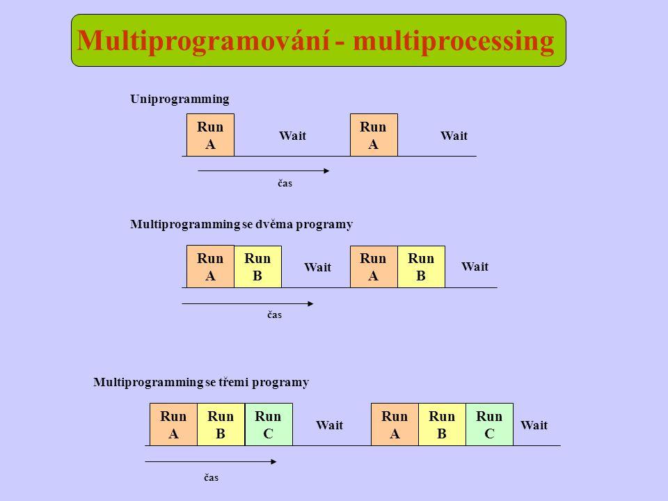 Multiprogramování - multiprocessing