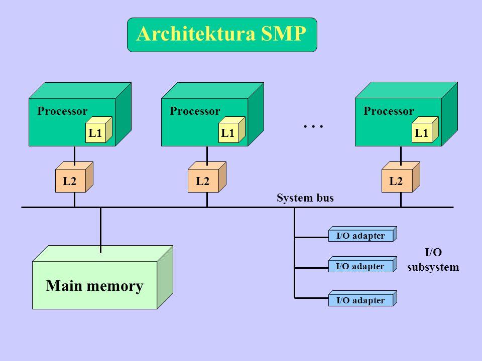 Architektura SMP . . . Main memory Processor Processor Processor L1 L1