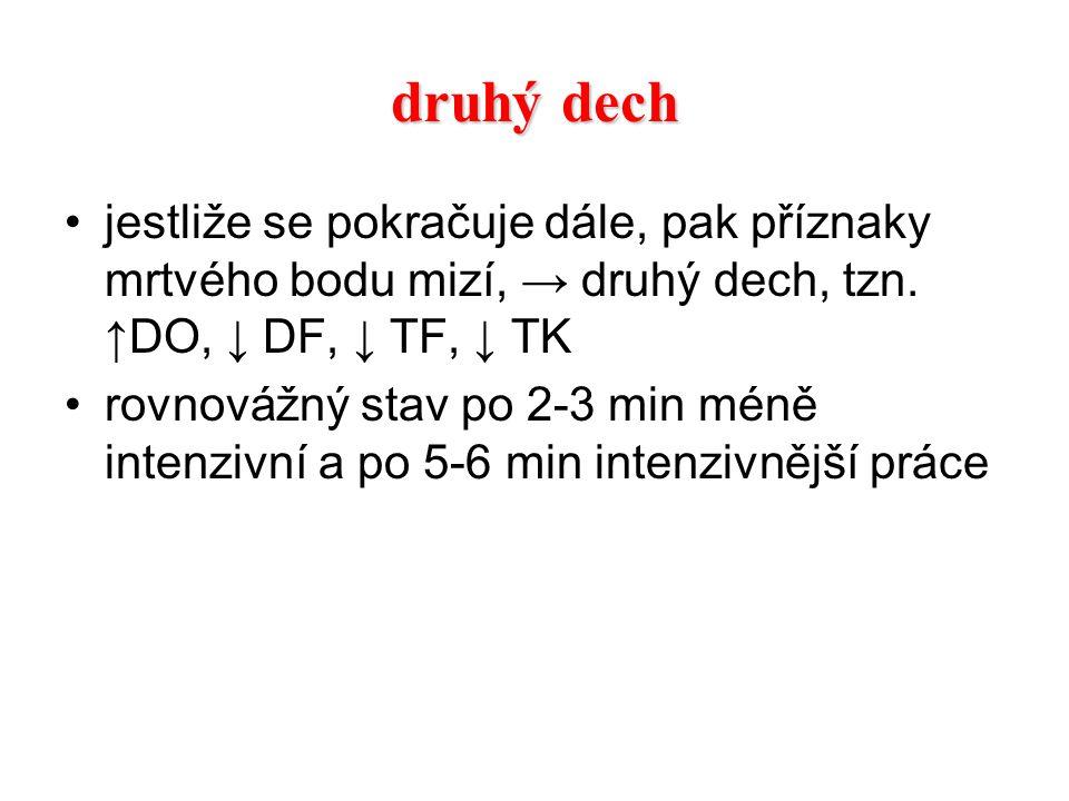 druhý dech jestliže se pokračuje dále, pak příznaky mrtvého bodu mizí, → druhý dech, tzn. ↑DO, ↓ DF, ↓ TF, ↓ TK.