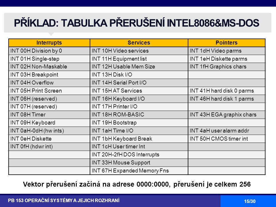 PŘÍKLAD: TABULKA PŘERUŠENÍ INTEL8086&MS-DOS