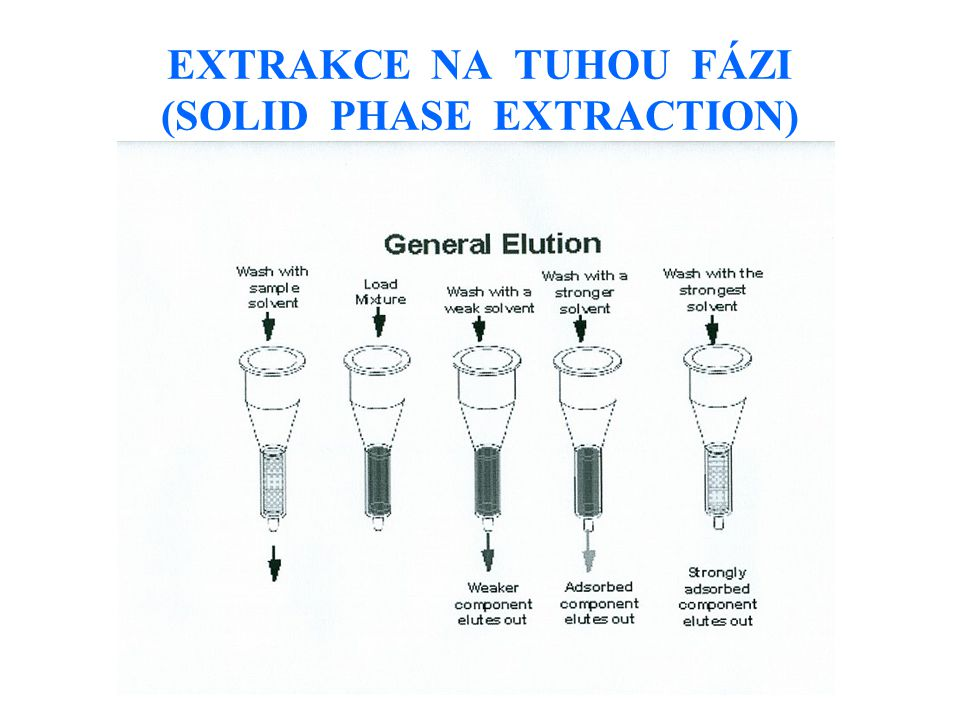 EXTRAKCE NA TUHOU FÁZI (SOLID PHASE EXTRACTION)