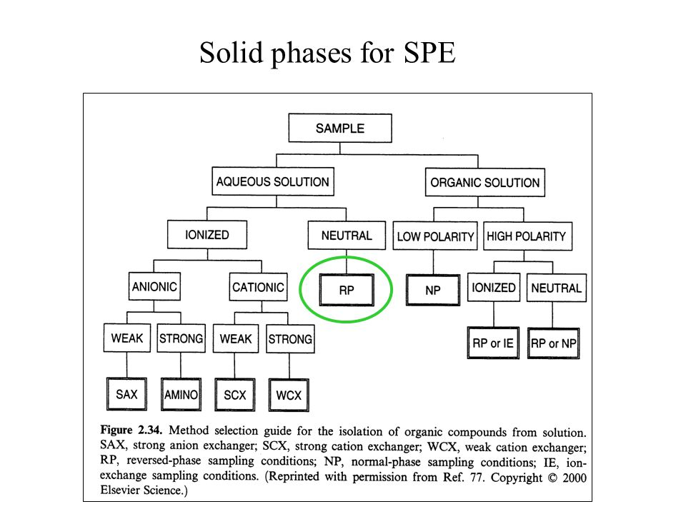 Solid phases for SPE