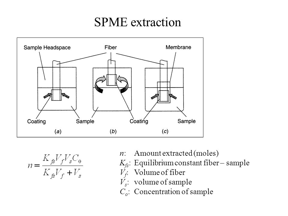 SPME extraction n: Amount extracted (moles)