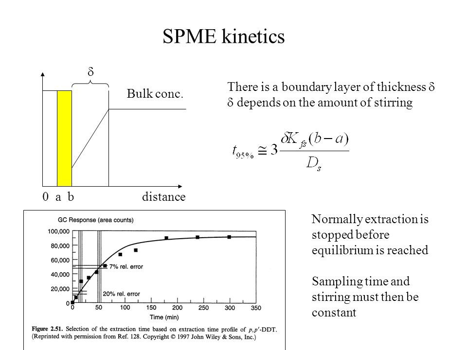 SPME kinetics  There is a boundary layer of thickness  Bulk conc.