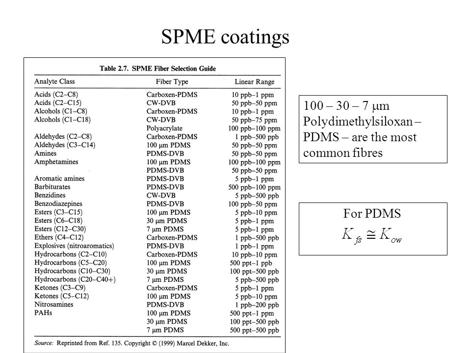 SPME coatings 100 – 30 – 7 m Polydimethylsiloxan – PDMS – are the most common fibres For PDMS