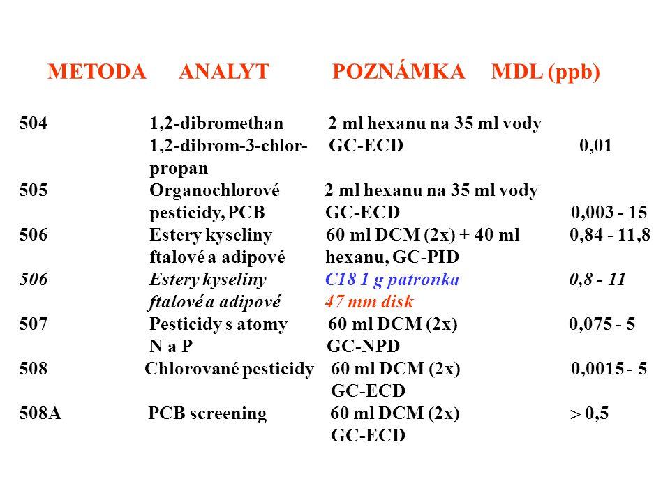 METODA ANALYT POZNÁMKA MDL (ppb)