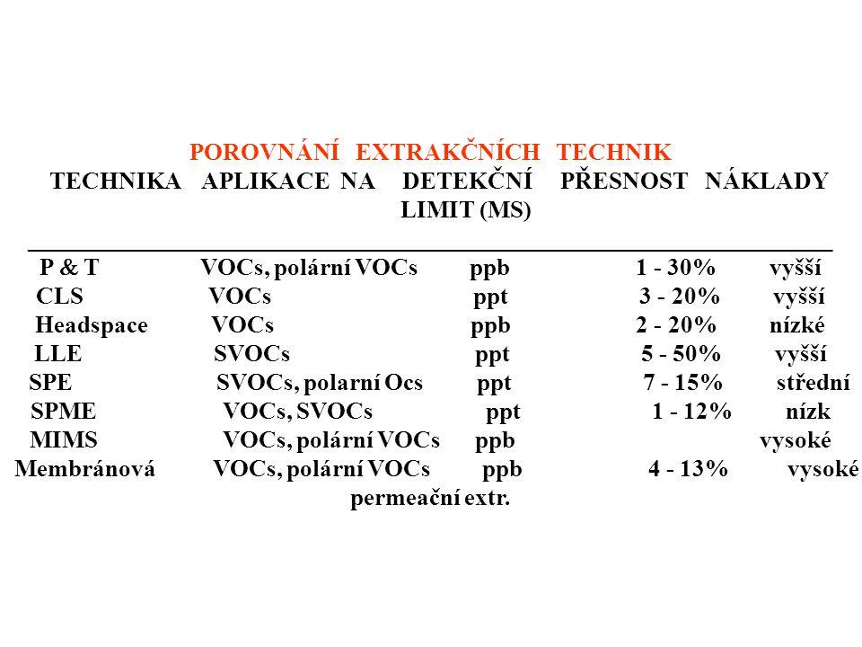 SPME VOCs, SVOCs ppt 1 - 12% nízk