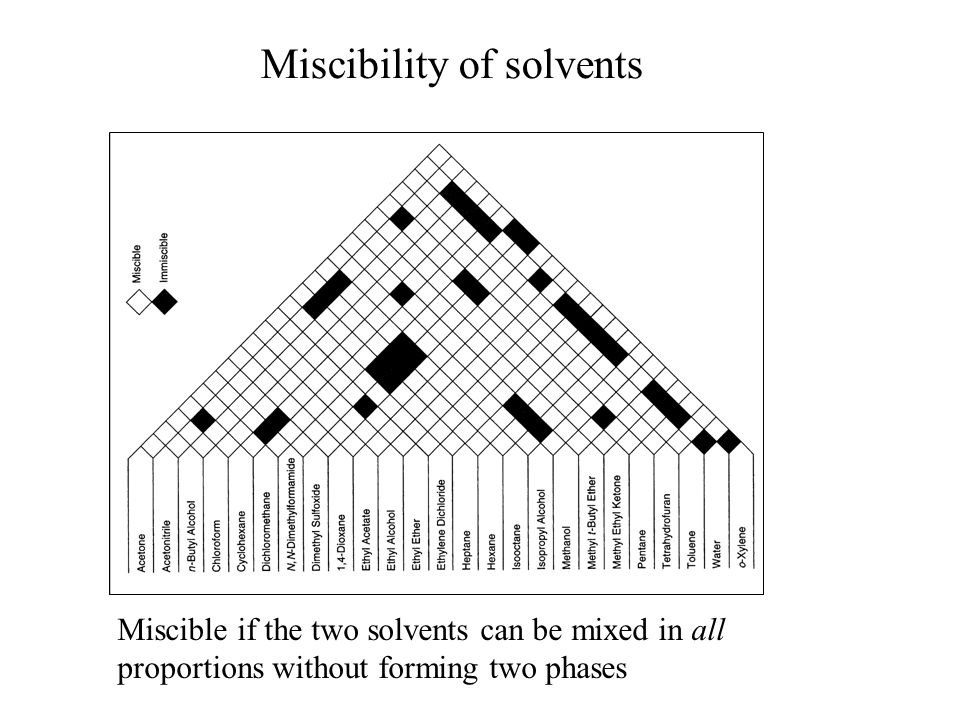 Miscibility of solvents