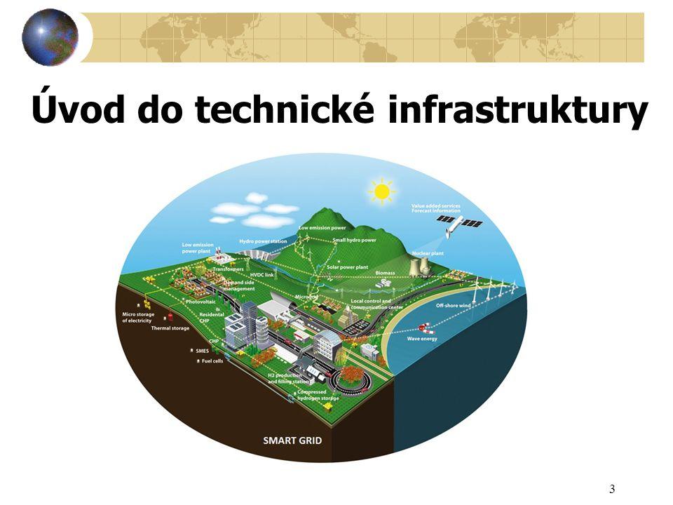 Úvod do technické infrastruktury