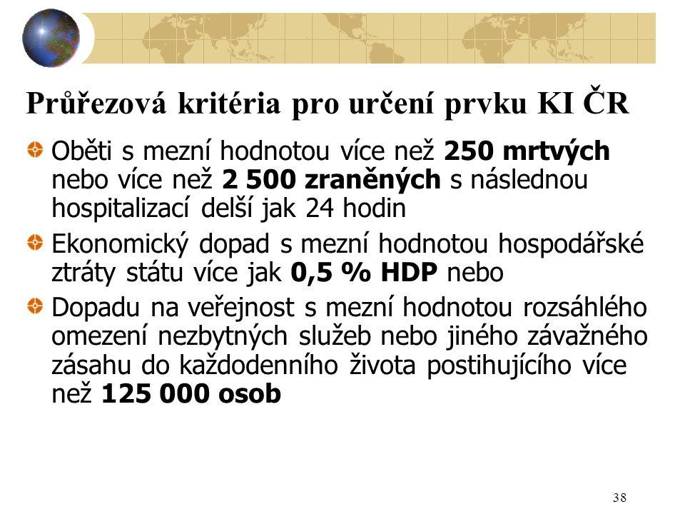 Průřezová kritéria pro určení prvku KI ČR