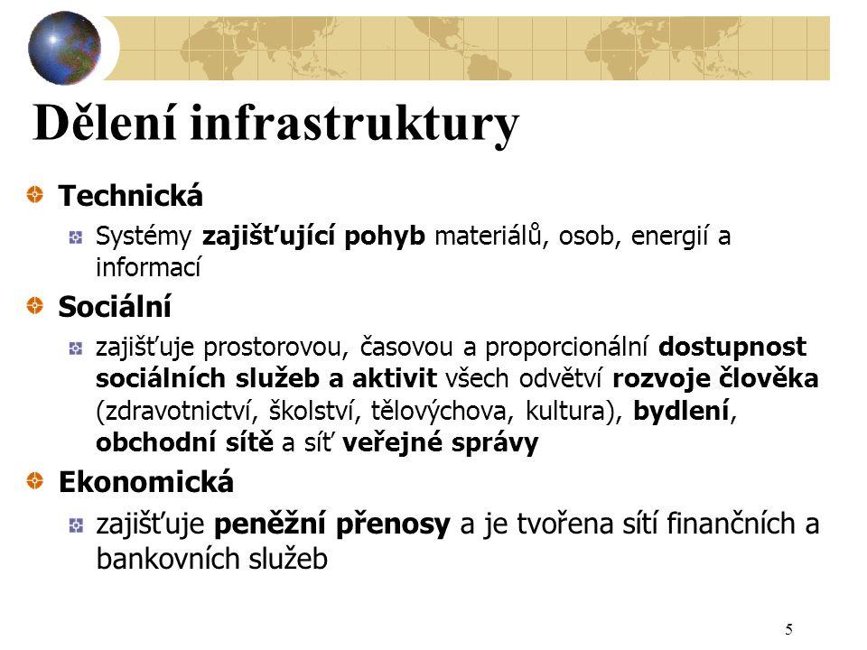 Dělení infrastruktury