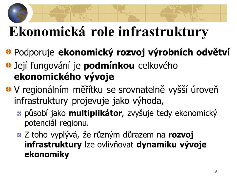 Ekonomická role infrastruktury