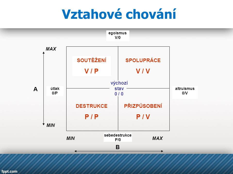 Vztahové chování V / P V / V P / P P / V A B SOUTĚŽENÍ SPOLUPRÁCE
