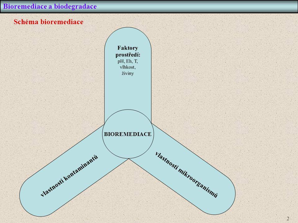 vlastnosti kontaminantů vlastnosti mikroorganismů