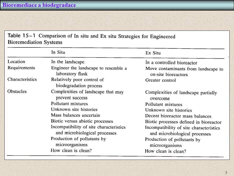 Bioremediace a biodegradace