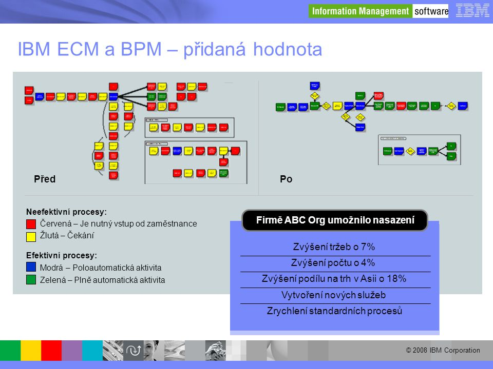 IBM ECM a BPM – přidaná hodnota