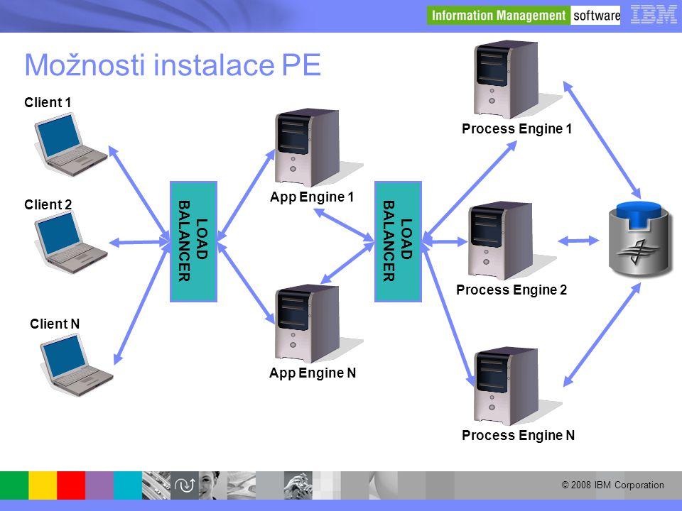 Možnosti instalace PE BALANCER LOAD BALANCER LOAD Client 1