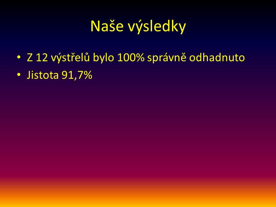 Naše výsledky Z 12 výstřelů bylo 100% správně odhadnuto Jistota 91,7%