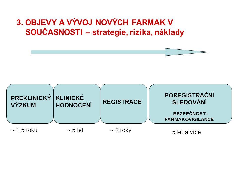 POREGISTRAČNÍ SLEDOVÁNÍ BEZPEČNOST -FARMAKOVIGILANCE