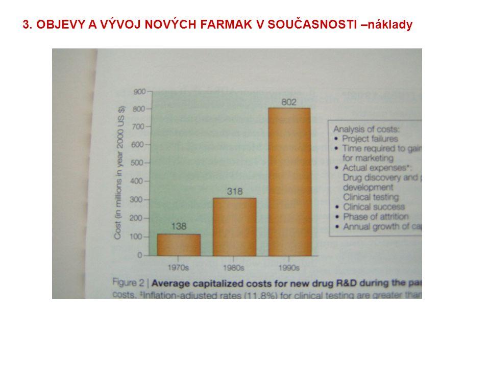 3. OBJEVY A VÝVOJ NOVÝCH FARMAK V SOUČASNOSTI –náklady