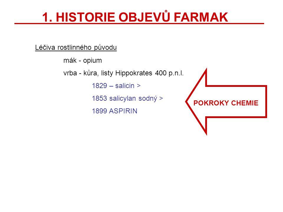 1. HISTORIE OBJEVŮ FARMAK
