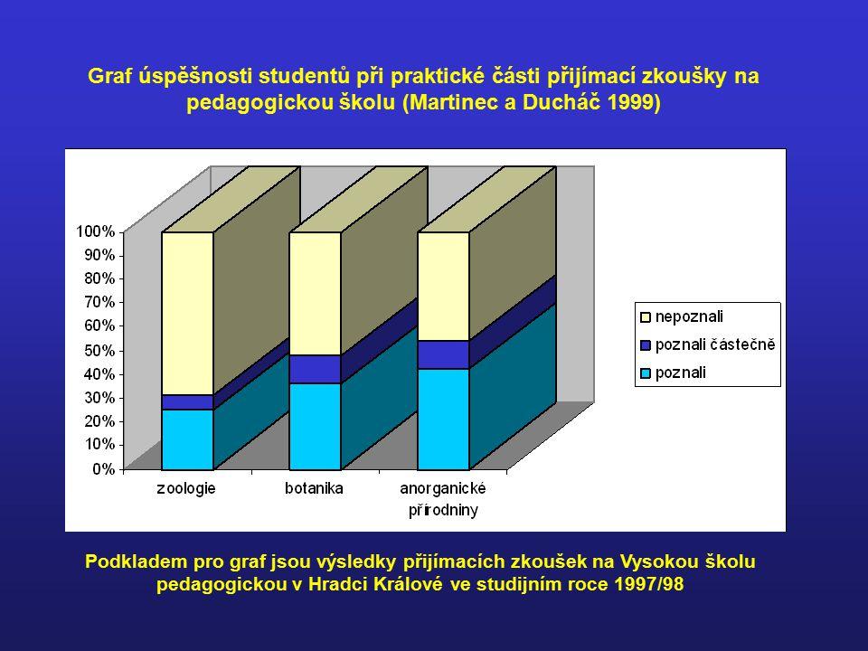 Graf úspěšnosti studentů při praktické části přijímací zkoušky na pedagogickou školu (Martinec a Ducháč 1999)