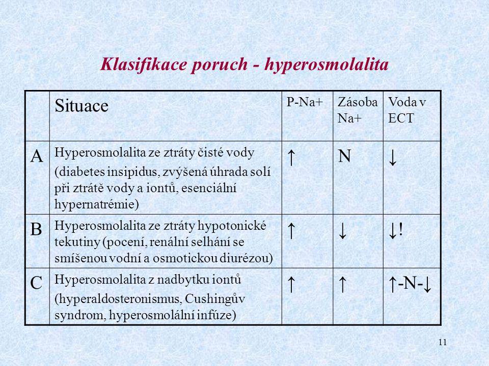 Klasifikace poruch - hyperosmolalita