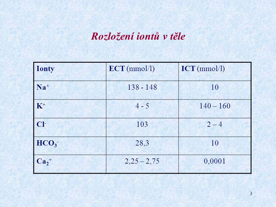 Rozložení iontů v těle Ionty ECT (mmol/l) ICT (mmol/l) Na+ 138 - 148