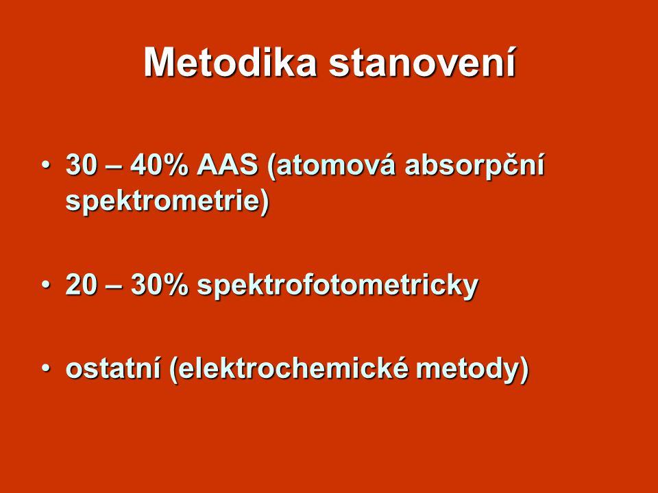 Metodika stanovení 30 – 40% AAS (atomová absorpční spektrometrie)