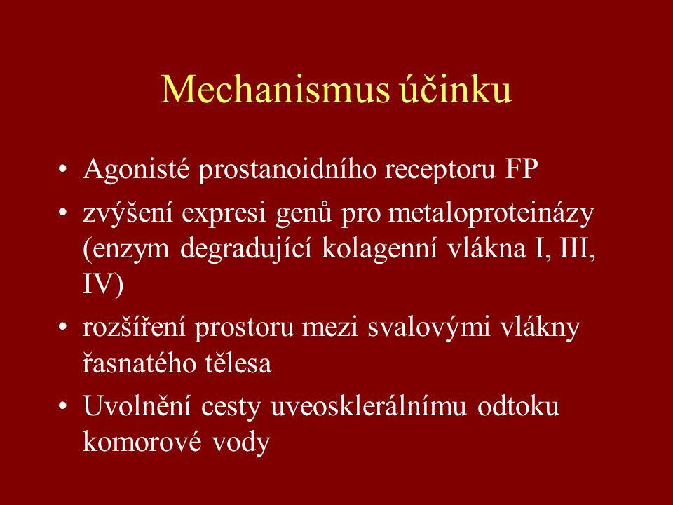 Mechanismus účinku Agonisté prostanoidního receptoru FP