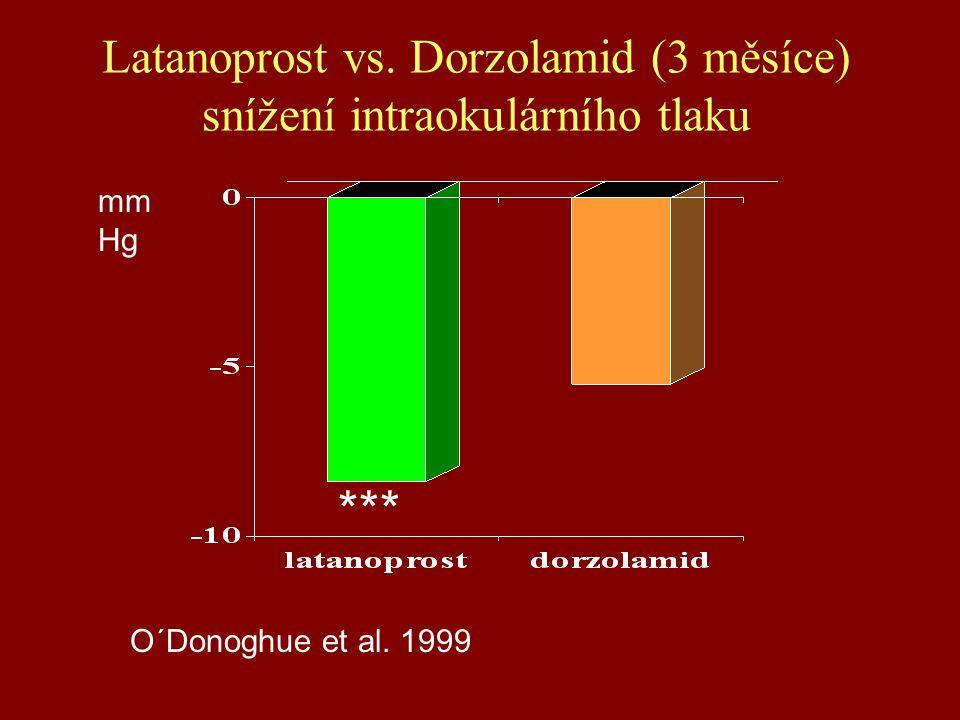 Latanoprost vs. Dorzolamid (3 měsíce) snížení intraokulárního tlaku