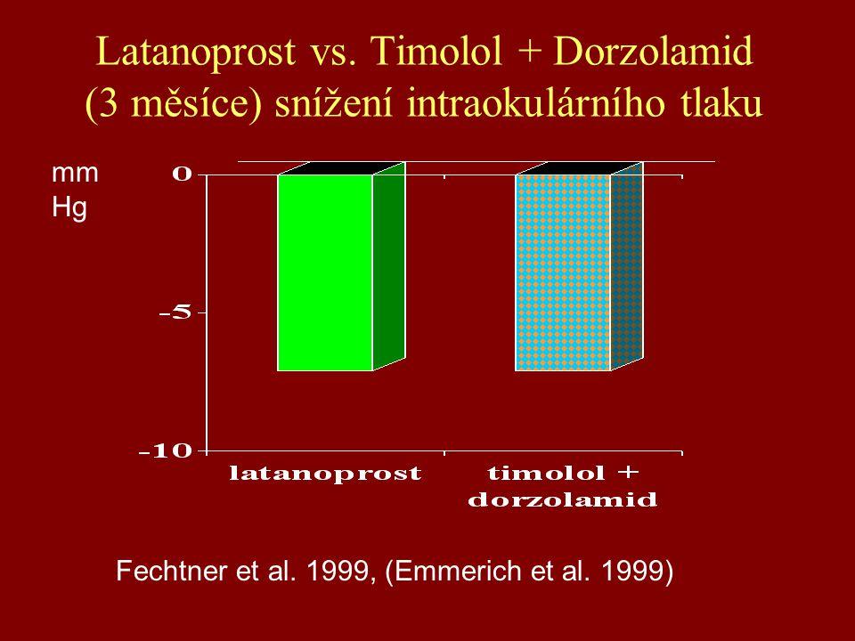 Latanoprost vs. Timolol + Dorzolamid (3 měsíce) snížení intraokulárního tlaku