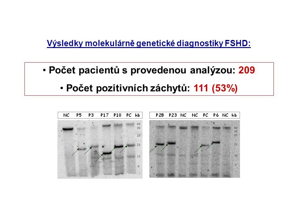 Počet pacientů s provedenou analýzou: 209