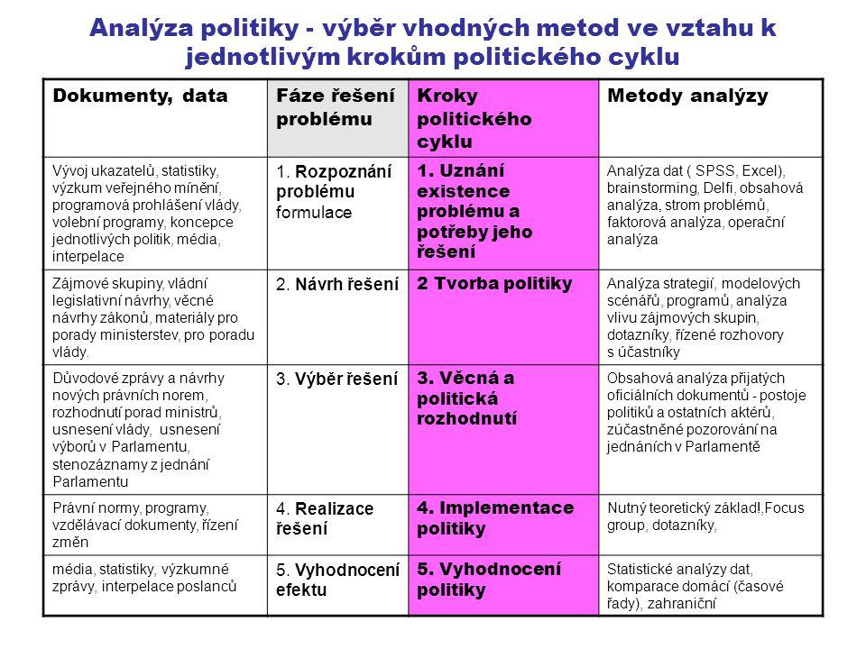 Analýza politiky - výběr vhodných metod ve vztahu k jednotlivým krokům politického cyklu