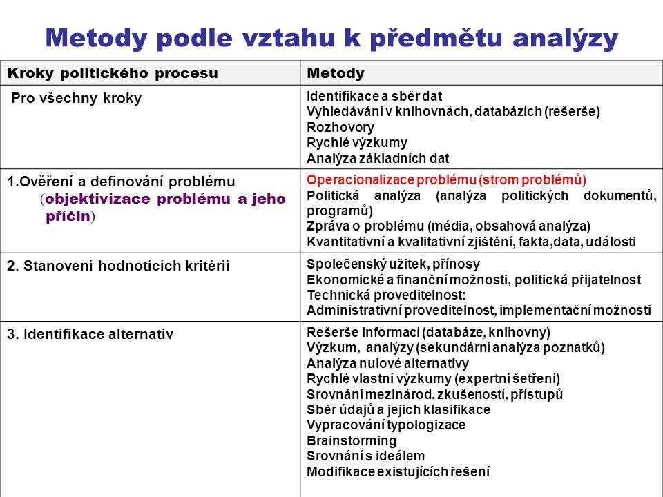Metody podle vztahu k předmětu analýzy