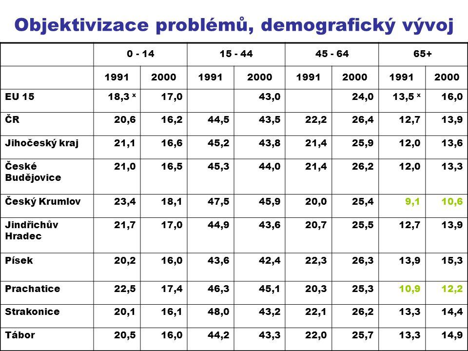Objektivizace problémů, demografický vývoj