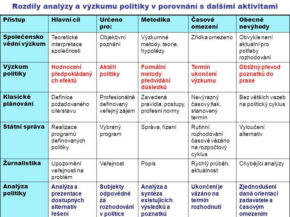 Rozdíly analýzy a výzkumu politiky v porovnání s dalšími aktivitami