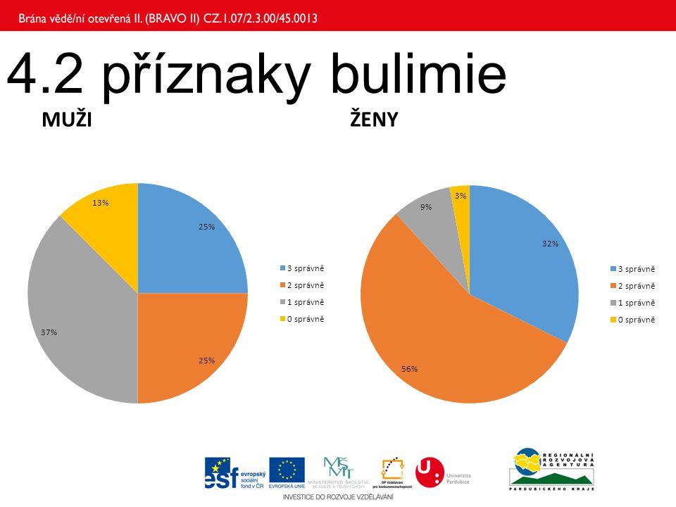 4.2 příznaky bulimie MUŽI ŽENY