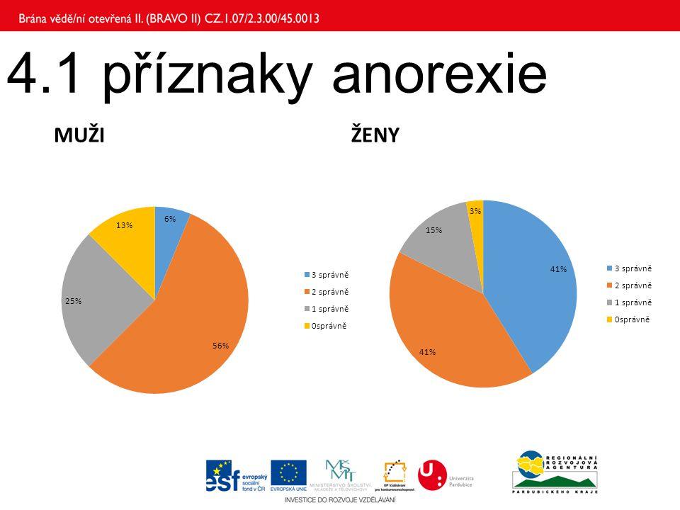 4.1 příznaky anorexie MUŽI ŽENY