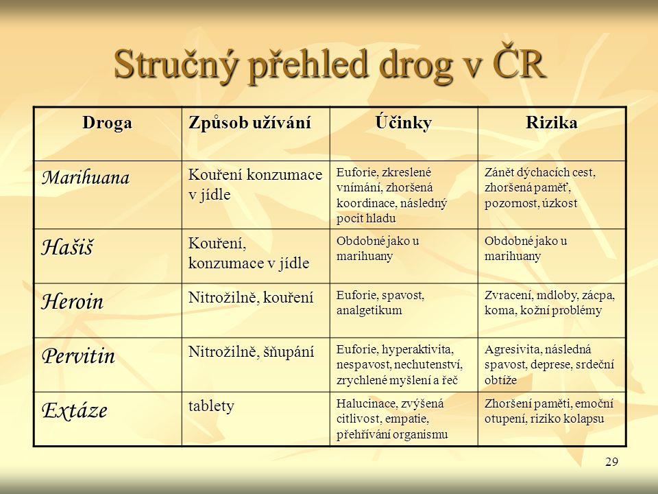 Stručný přehled drog v ČR